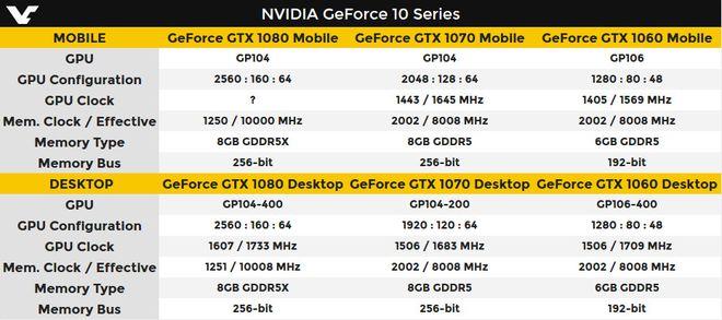 NVIDIA GTX série 1000 comparativo