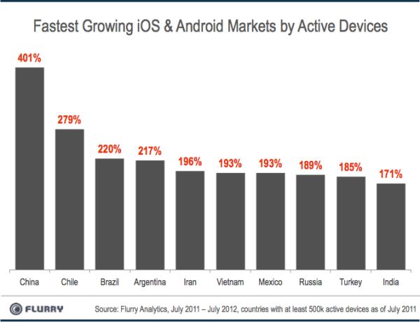 Gráfico crescimento mercado smartphones