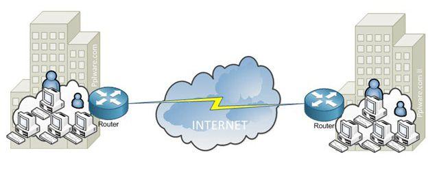 Rede VPN