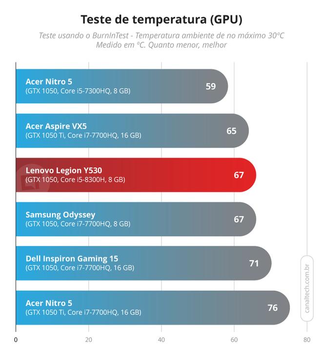 GPU também opera a temperaturas mais baixas, embora isso possa estar relacionado especificamente à temperatura do processador