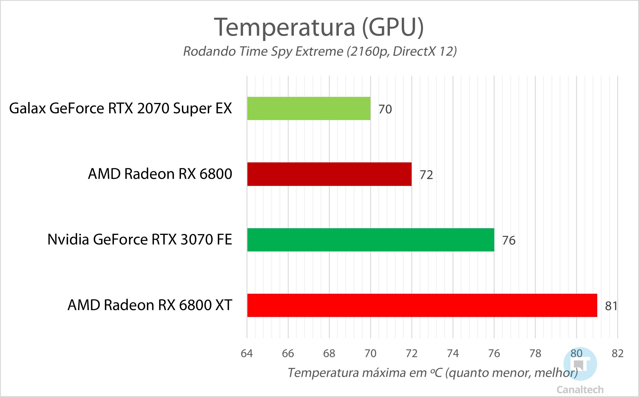 Benchmark de temperatura: sistema rodando Time Spy Extreme em Quad HD
