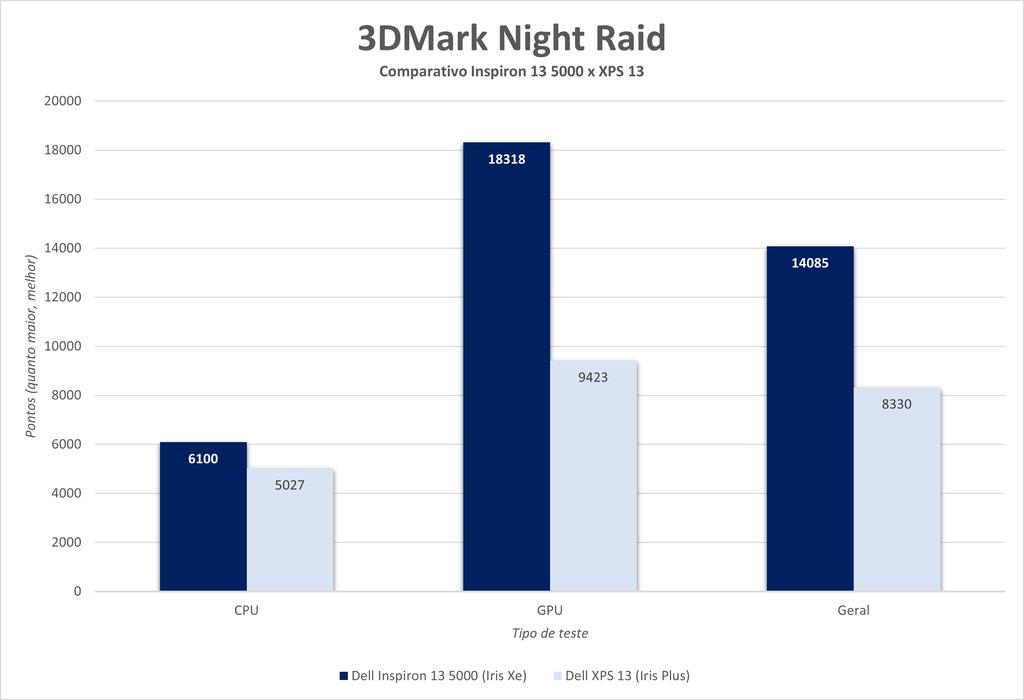 Teste do 3DMark, Night Raid roda uma cena de jogo e mede o desempenho da CPU, GPU e geral do sistema; comparativo mostra a evolução dos Intel Core de 11ª geração em relação aos modelos anteriores