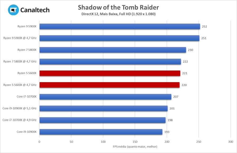 Rodando em DirectX 12, Shadow of the Tomb Raider flui até 14,5% melhor rodando num Ryzen 5 5600X do que em um Intel Core i9 de 10ª geração
