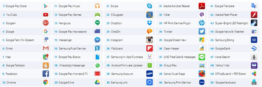 Apps mais utilizados