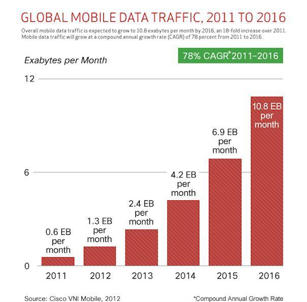 Grafico Taxa Global Movel