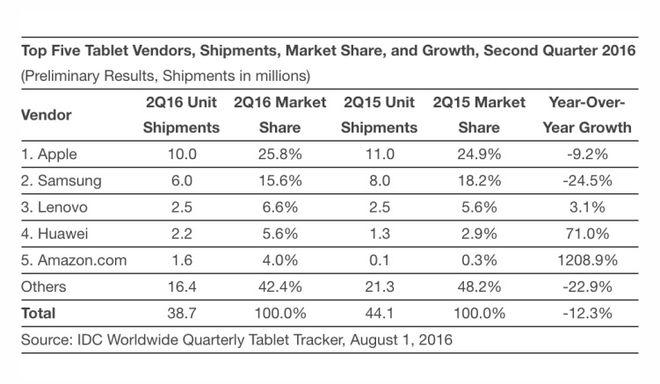 IDC market share tablets