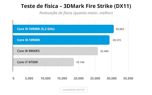O subteste de física do 3DMark Fire Strike avalia a capacidade do processador em lidar com partículas complexas