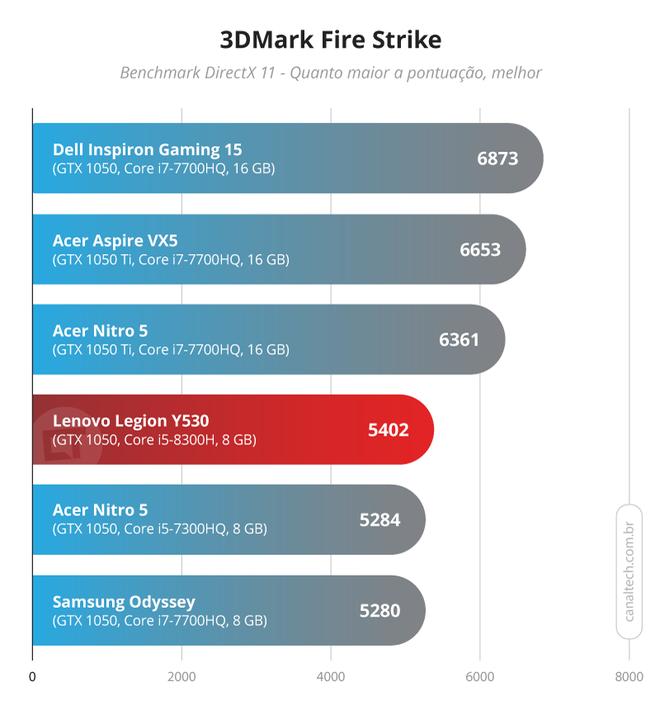 Teste de desempenho mostra que entre os basicões, o Legion Y530 é o melhor graças ao chipset de oitava geração