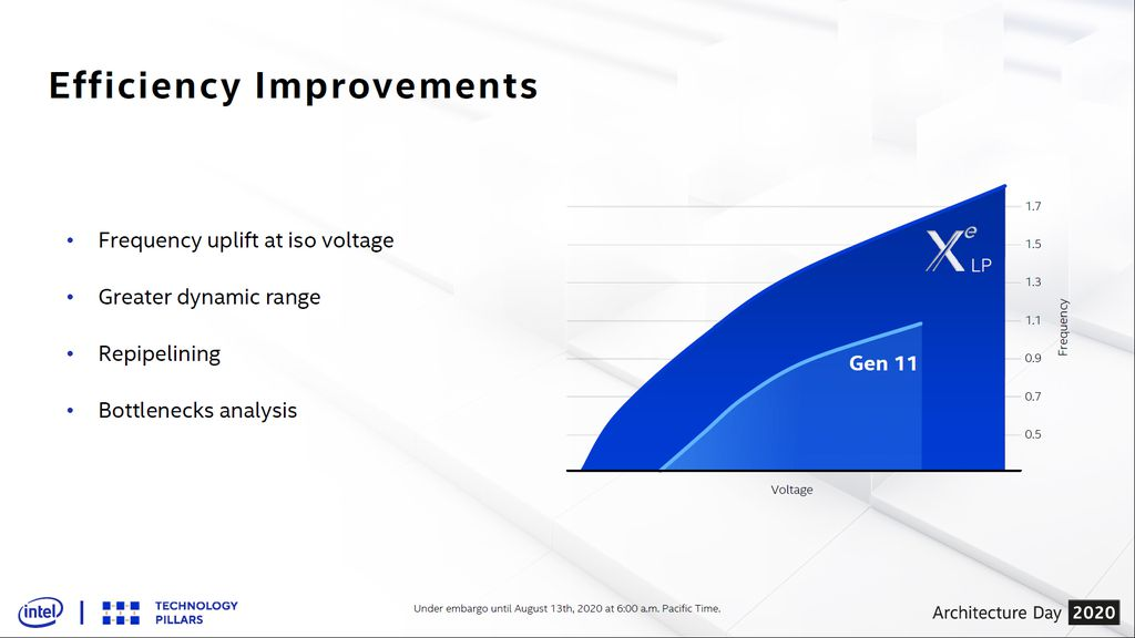 Curva V/F mostra que nova arquitetura de GPUs Xe entrega mais desempenho e eficiência em relação à Gen11