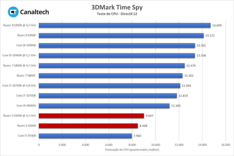 3DMark Time Spy mede a capacidade de CPU e GPU trabalharem juntas em capacidade máxima; quanto maior a pontuação, melhor