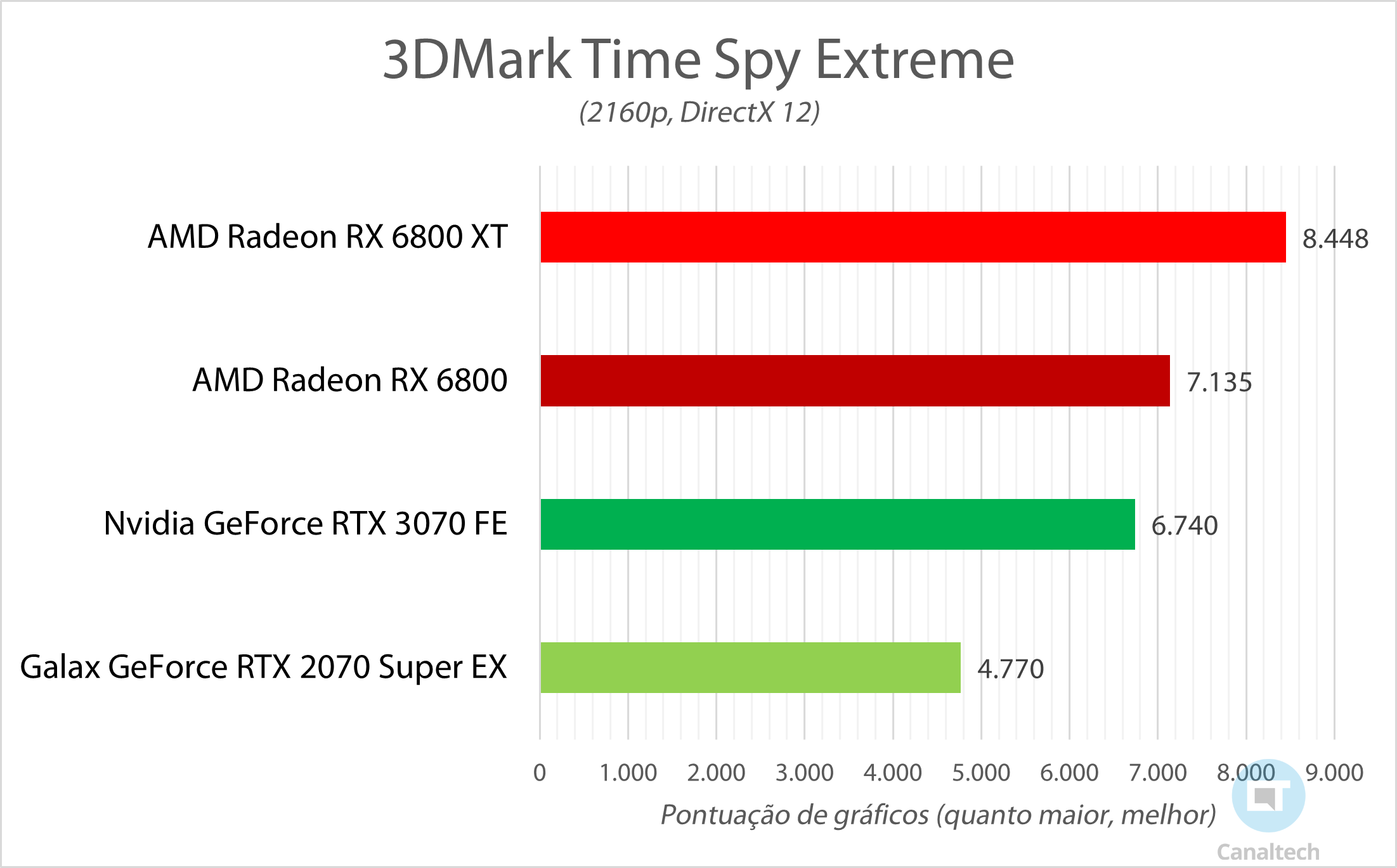 3DMark Time Spy Extreme mede a capacidade de a GPU trabalhar com gráficos em 4K; quanto maior a pontuação, melhor