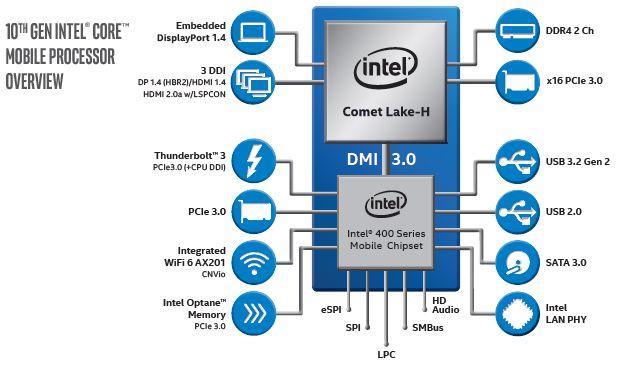 Overview do chipset utilizado pela Intel para os novos processadores de 10ª geração