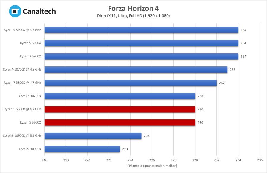 Em Forza Horizon 4, a CPU de entrada da AMD começa a brilhar e desempenho chega a ser praticamente 16% superior em relação à concorrência
