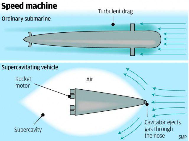 Submarino e supercavitação