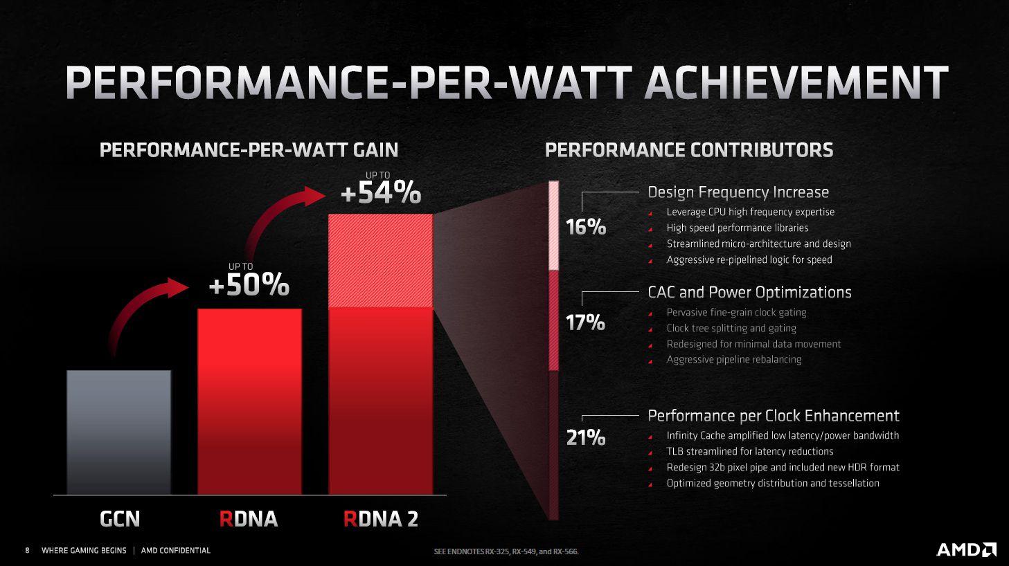 Otimização de fabricação utilizando litografia de 7nm e arquitetura RDNA 2 entregam até 54% mais desempenho por watt nas Radeon RX 6000