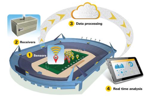 A ideia é que toda a movimentação durante as jogadas sejam captadas e processadas em tempo real para gerar informações relevantes para os fãs e expectadores, que poderão acompanhar tudo em seus dispositivos móveis ou no site da NFL