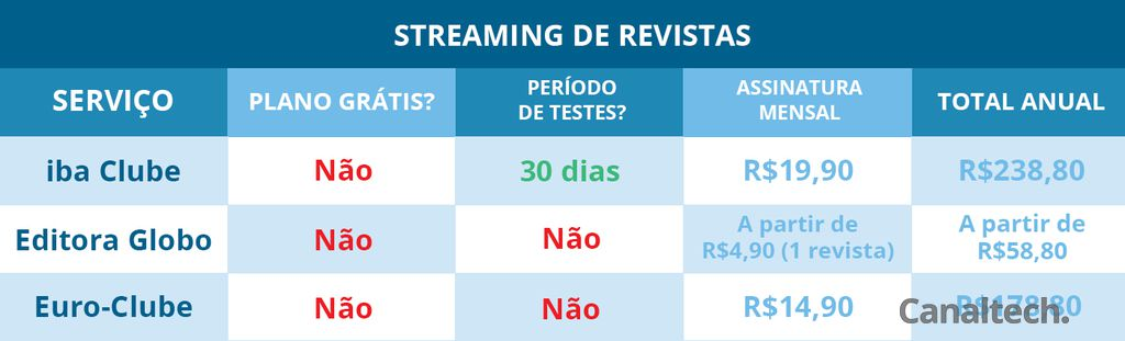 Streaming de revistas