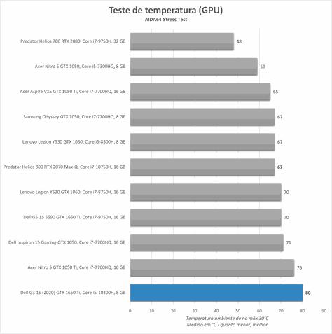 Dell G3 15 (2020) 3500-M20P benchmark