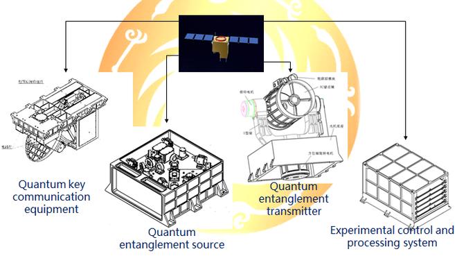 Na imagem é possível ver um diagrama do satélite