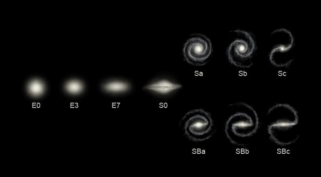 Qual as principais Galáxias?