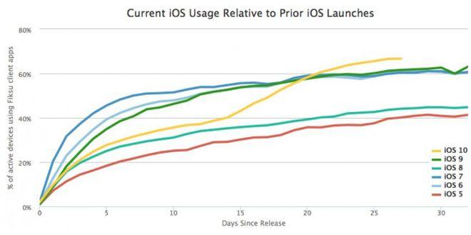 iOS 10 adoção