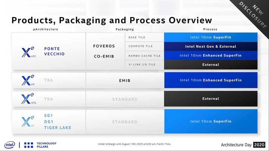Linha de produtos Xe que serão lançados nos próximos anos pela Intel
