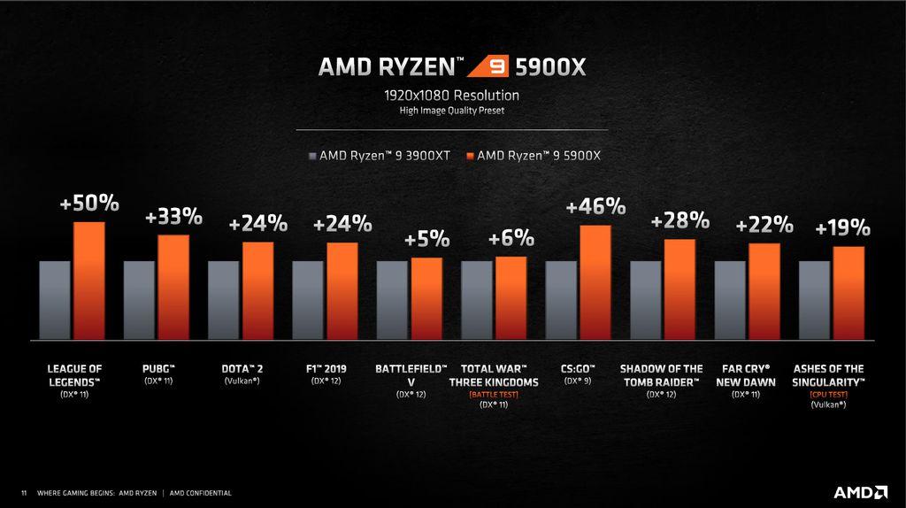 AMD apresentou ganhos de desempenho in-game do Ryzen 9 5900X em relação ao seu antecessor, o Ryzen 9 3900XT