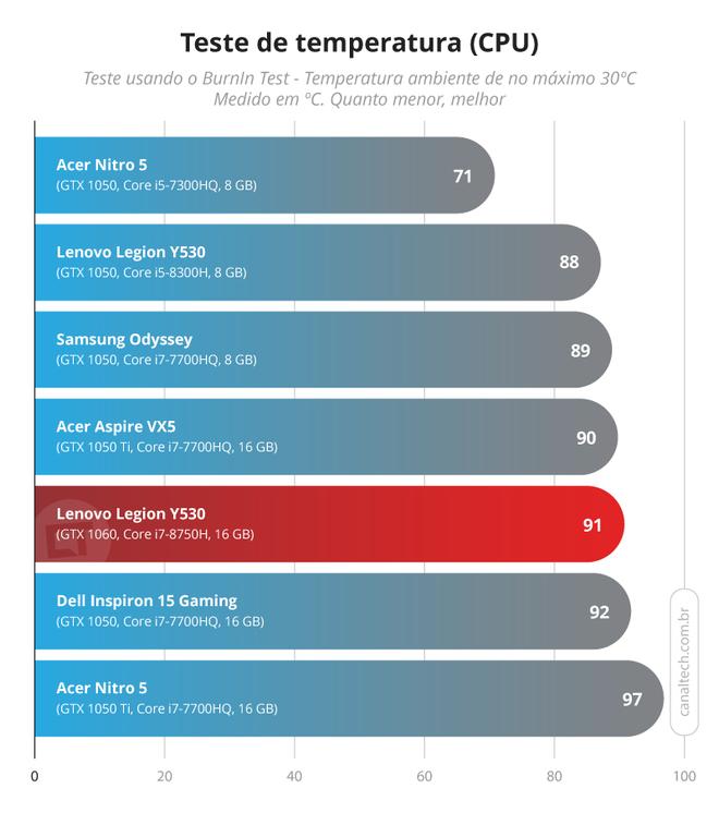 Apesar de entregar praticamente o dobro de desempenho, o Legion Y530 consegue se manter operando a uma temperatura virtualmente equivalente a seu predecessor