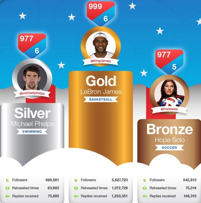 Infográfico atletas norte-americanos redes sociais