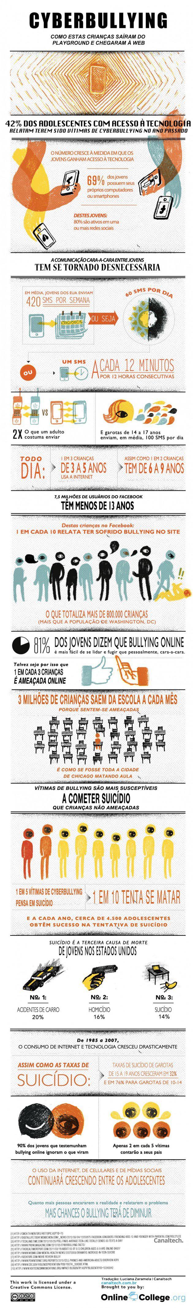 Infográfico - Cyberbullying