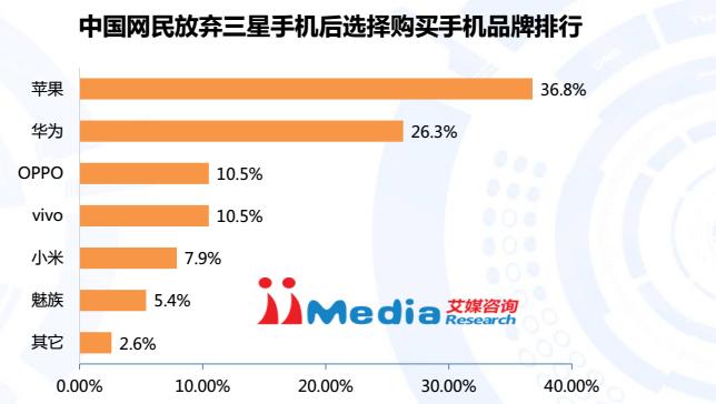 Dos que vão mudar, 36,8% comprarão um iPhone; 26,3% vão para a Huawei; 10,5% para a Oppo; 10,5% para Vivo e 7,9% para a Xiaomi