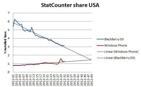 Gráfico projeção WP X BlackBerry