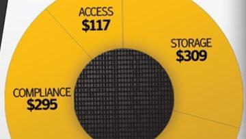 Pesquisa afirma que empresas gastam US$ 1,1 trilhão por ano para armazenar dados