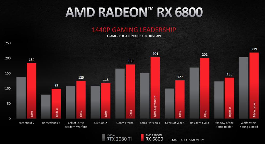 Gráfico de desempenho da Radeon RX 6800 em 1440p