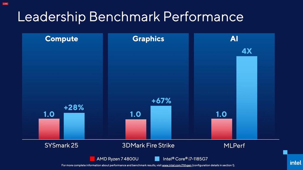 Benchmarks sintéticos também registram superioridade dos novos processadores Tiger Lake