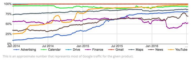 Criptografia Google