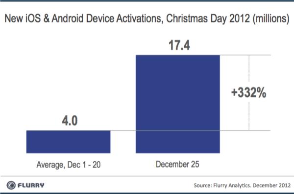 Gráfico ativações smartphones tablets