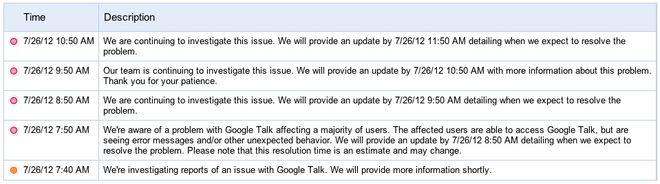 Google Status Dashboard