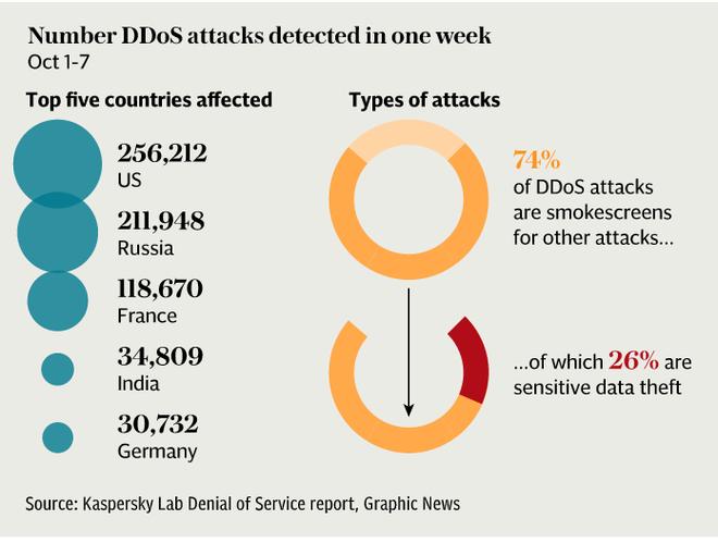 Ataques de negação de serviço identificados pela Kaspersky Lab somente na primeira semana de outubro